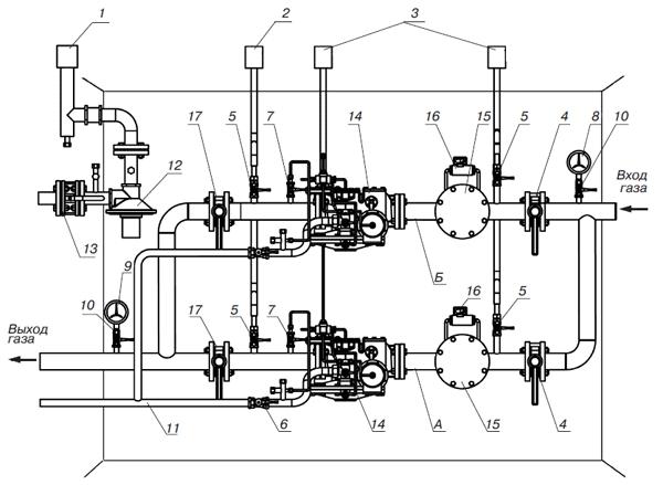 каким должно быть давление газа на входе в газорегуляторную установку